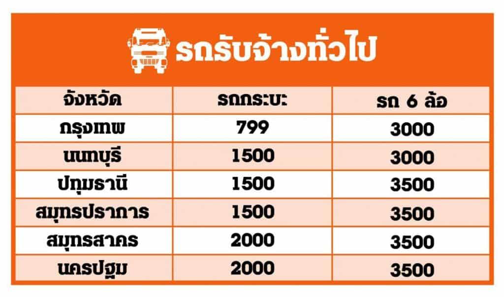 ชิปปิ้งจีน สินค้านำเข้าจากจีน ราคามาตรฐานสากล นำเข้าสินค้าจากจีน ค่าขนส่ง Table Delivery Cost 02 min 1200x707 1024x603