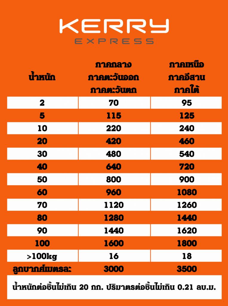 นำเข้าสินค้าจากจีน ค่าขนส่ง Table Delivery Cost 14 1200x1609 764x1024