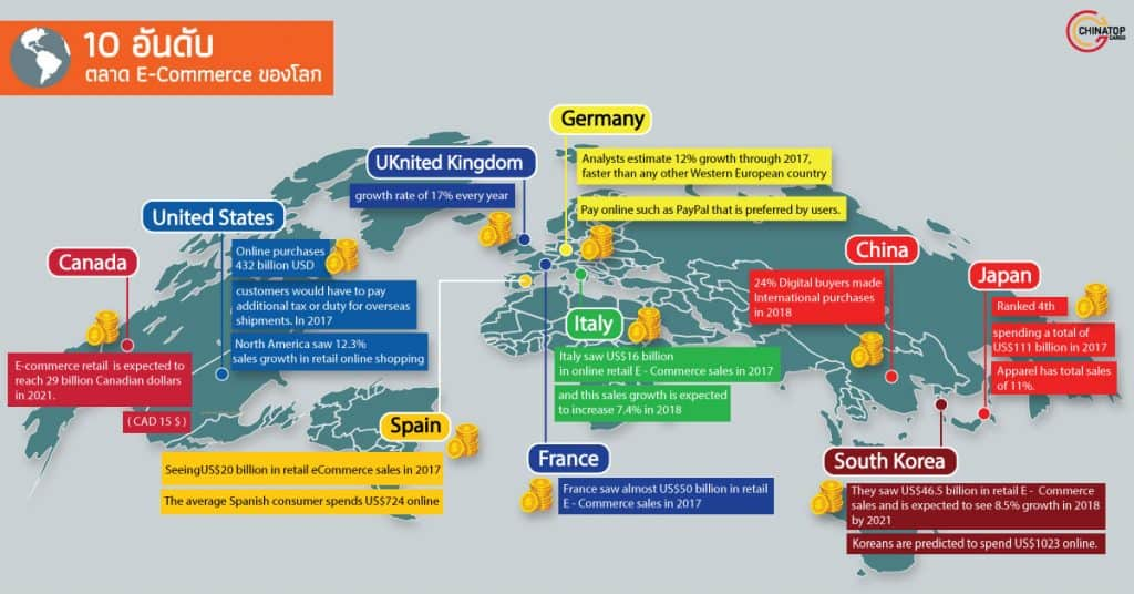 ชิปปิ้ง 10 อันดับตลาด E-Commerce ของโลก Chinatopcargo ชิปปิ้ง ชิปปิ้ง 10 อันดับตลาด E-Commerce ของโลก k 1024x536